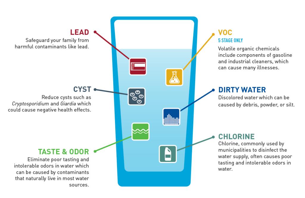 Drinking Water Filter Utah